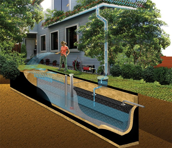 Rain water harvesting for Rainwater harvesting at home